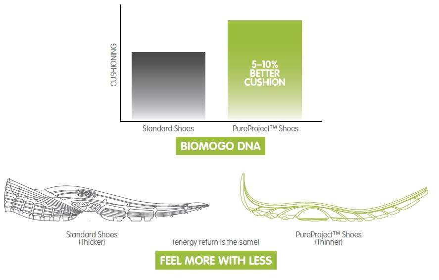 biomogo dna