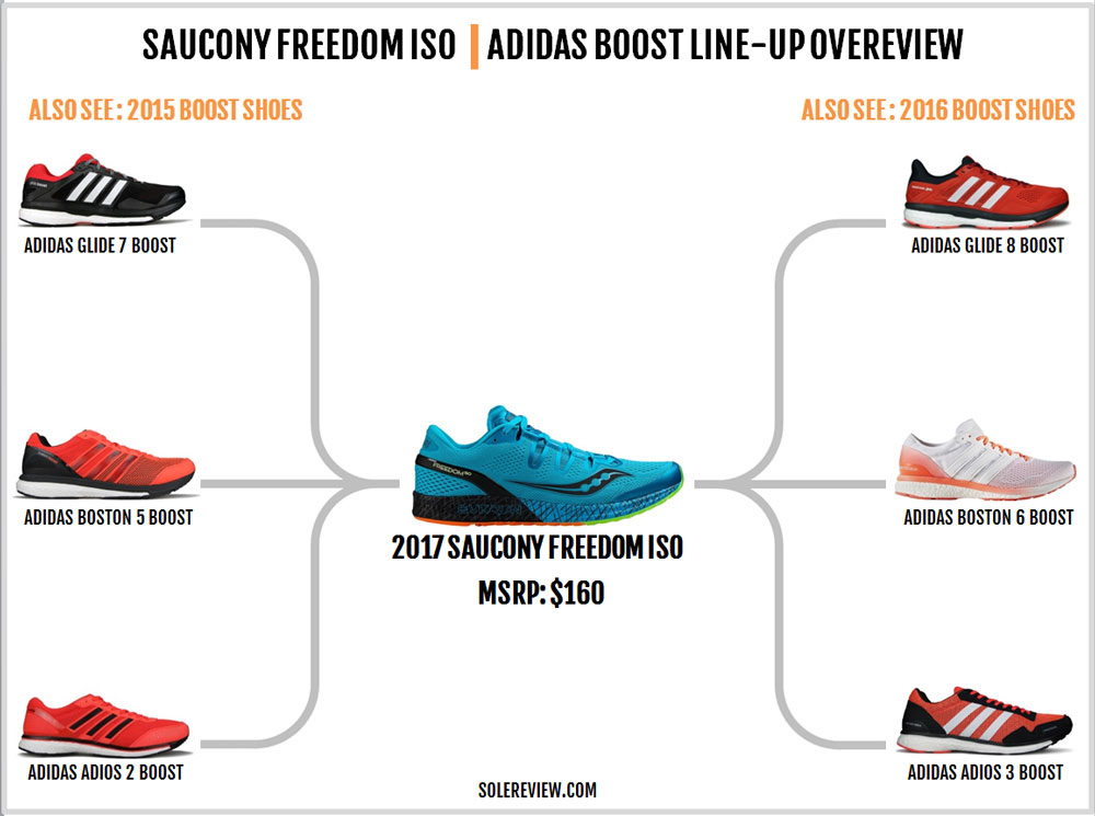 Saucony_Freedom_ISO_similar_shoes